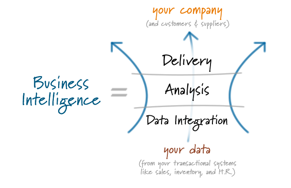StatSlice business intelligence services include data integration, analysis, and delivery